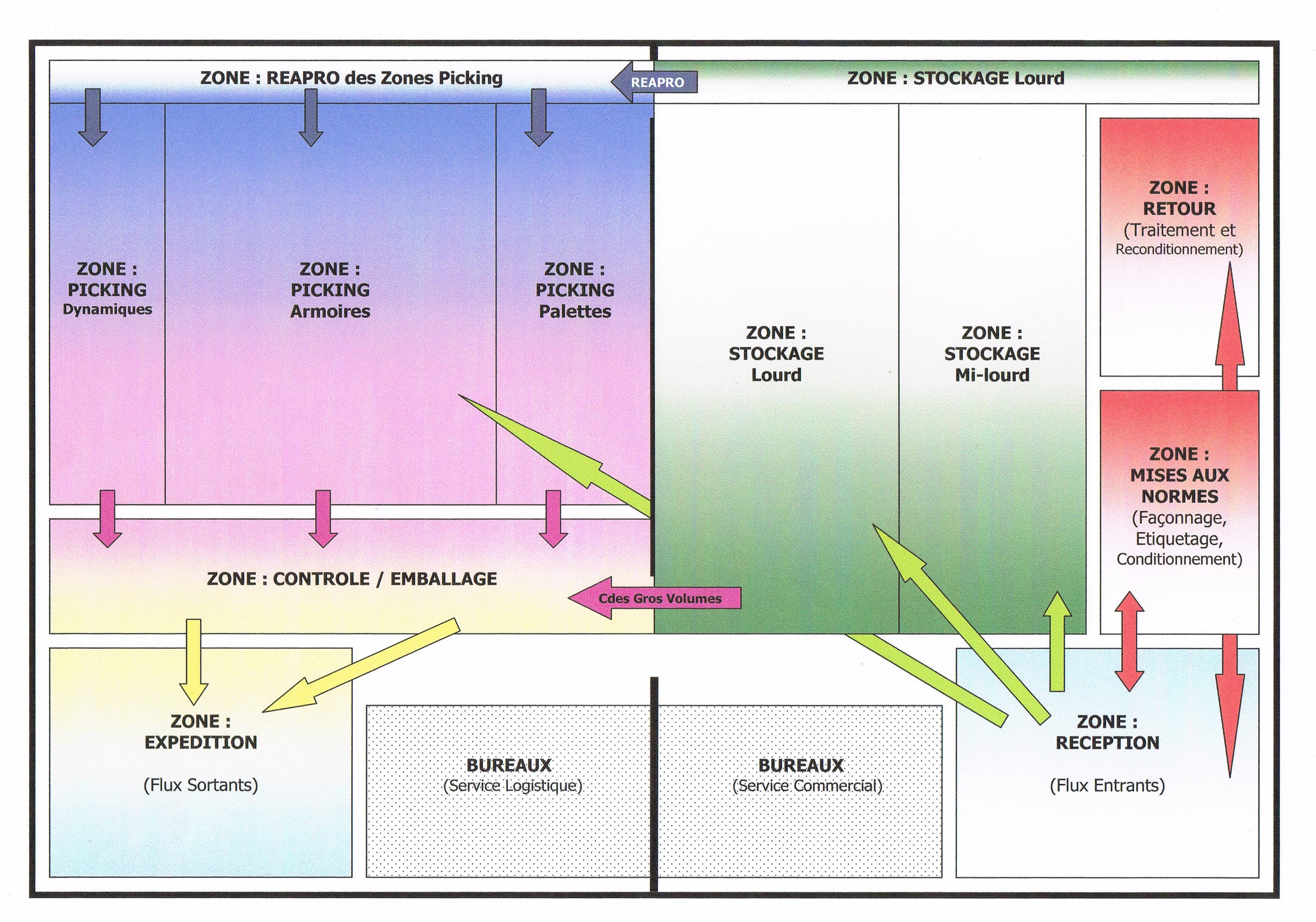 Signalétique : le zonage défini de l'entrepôt